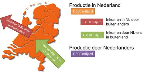 binnenlands inkomen nationaal inkomen economielokaal
