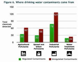 Best Alkaline Food Chart Where Do The Contaminants In Your Drinking Water Come From