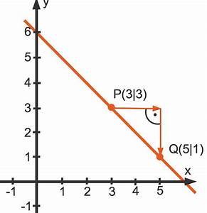 Punkte Durchschnitt Berechnen : lineare funktionen grundlagen beispiele erkl rungen berechnungen ~ Themetempest.com Abrechnung