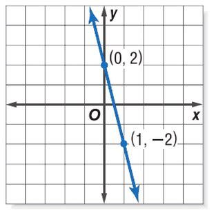 2x y 7 in slope intercept form write an equation in slope intercept form of the line