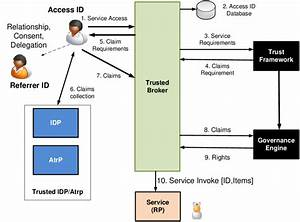 Trust And Governance As A Service