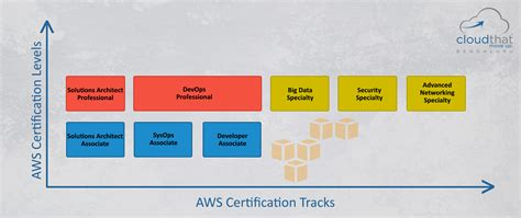 preparing  amazon web services certified solutions