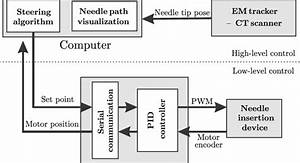 Block Diagram Of The Experimental Setup  The Needle Pose