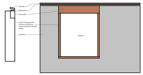 Sill Plate Window by Windows The Sill Plate Touching My Foundation Isn T