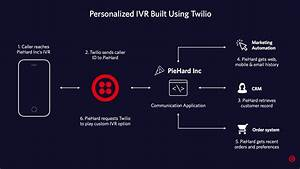 Build An Ivr That Personalizes Every Call - Contact Center