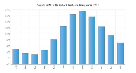 orchard beach  water temperature united states