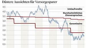 Rendite Immobilien Berechnen Formel : rendite n chster warnschuss f r lebensversicherte welt ~ Themetempest.com Abrechnung