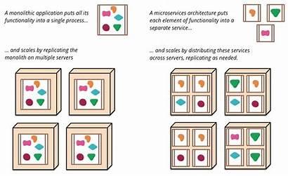 Microservices Architecture Microservice Monolithic Vs Services Application