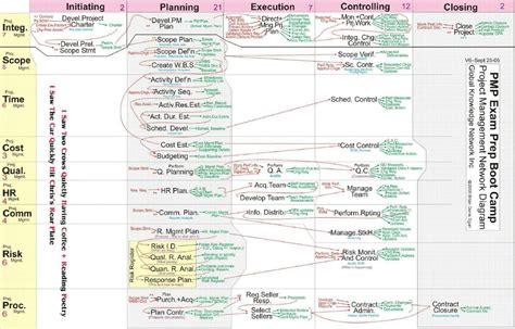 project management network diagram   pm hut