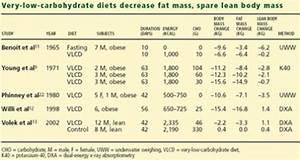 DIETA PARA AUMENTAR MASA MUSCULAR Y PERDER GRASA SILMUTANEAMENTE El Blog de la Salud