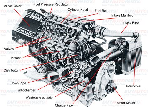 Understanding Turbo
