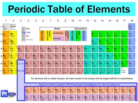 periodic table of elements big pictures istayopen the periodic table of the elements