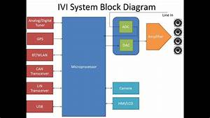 Automotive In Vehicle Infotainment  Ivi  Architecture  U0026 System Block Diagram