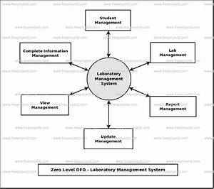 Laboratory Management System Dataflow Diagram  Dfd