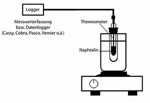 Energie Wasser Erwärmen : innere energie w rmekapazit t schmelzen von naphtalin leifi physik ~ Frokenaadalensverden.com Haus und Dekorationen