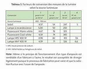 Combien De Watt Par M2 : le contr le ad quat des conditions de croissance des plantes augmente vos chances de succ s ~ Melissatoandfro.com Idées de Décoration