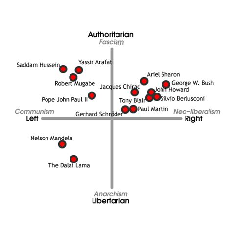 The Political Compass The Shed Jambos Kickback