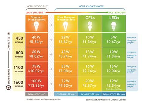 shedding some light on energy efficient lighting options