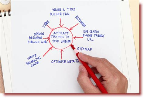 Seo Traffic by Picture Seo In A Flash Seo Web Traffic Tips