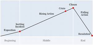 How to Craft a Narrative Arc — Donna Lichaw