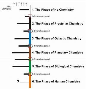 HYLE 20-1 (2014): Six Phases of Cosmic Chemistry