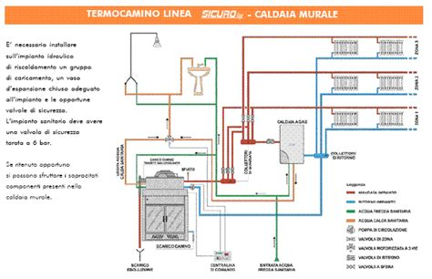 termocamino vaso chiuso klover termocamino 24000 vaso chiuso c produzione acqua