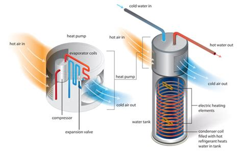 How It Works — Heat Pump Water Heaters (hpwhs) Products