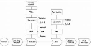 Skmurphy  Inc  3d Printing Evolution Functional Block Diagram
