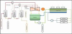 Basic Overview Of A Triple Flash Plant Geothermal Power