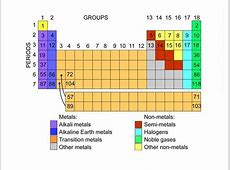 Periodic table element groups — Science Learning Hub
