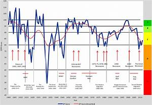 A Complete History Of American Economic Performance Since