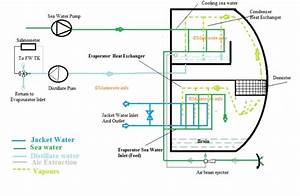 Fresh Water Generator Principle  Working  Line Diagram