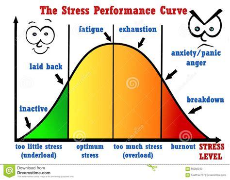 stress performance curve royalty  illustration