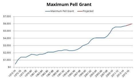 cal grant income ceiling 2017 18 federal pell grant edvisors