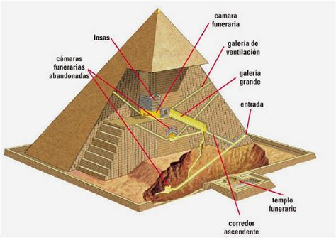 Interno Di Una Piramide La Estafa De La Gran Pir 225 Mide Luis F F Sim 243 N Escritor