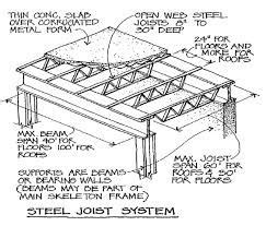 Maximum deflection is limited by l/360 or l/4801 under live load. Image result for bar joist dimensions | Metal buildings, Steel beams, Steel frame construction