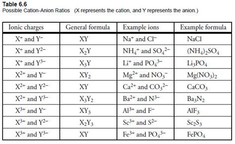module  part  binary covalent compounds  molecules