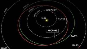 A Close Look at Asteroid Apophis - atomix - Web Design ...