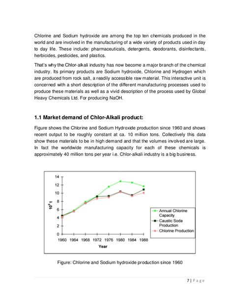 Project Paper On Chloralkali Process
