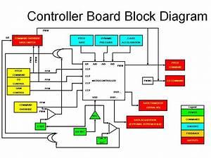 Controller Board Block Diagram