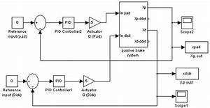 Simulink Diagram Of The Pid Controller For Better