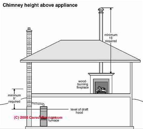 chimney height rules height clearance requirements