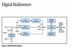 Digital multimeters block diagram - Electronic Products