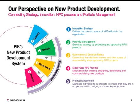 product development philosophy ib work