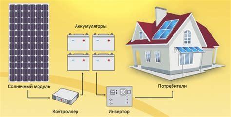 5 мифов о солнечной энергетике — Технологии на TJ