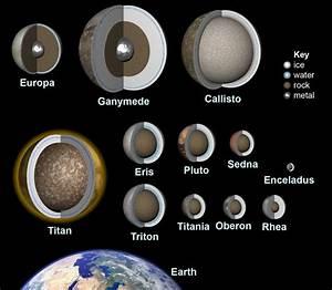Dwarf planet Eris | Solar System | Pinterest | Belt, Dwarf ...