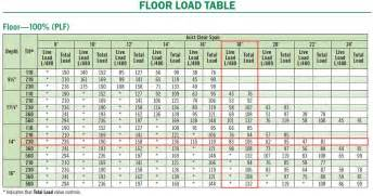 engineered floor joist span lengths carpet vidalondon