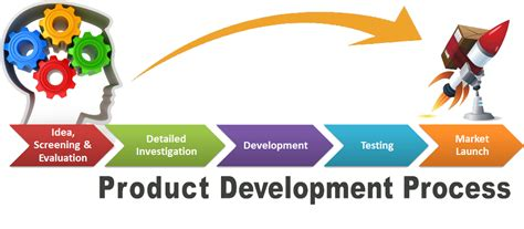 How New Product Development Companies Bring Your Idea To. Agile Development Software Vehicle For Change. Fixed Home Mortgage Rates Estate Tax Form 706. Residential Treatment Facilities. Breast Augmentation San Antonio. Medicare Supplemental Insurance Cost. Nfl Redzone Att Uverse Finance Seminar Topics. 2003 Chevy Cavalier Oil Change. Helicopter Emergency Medical Services