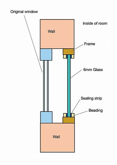 Glazing Double Panel Air Sort Gap Noise