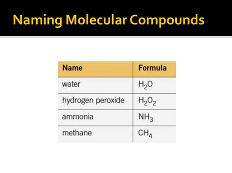 Naming Compound Diagram by Molecular Compounds